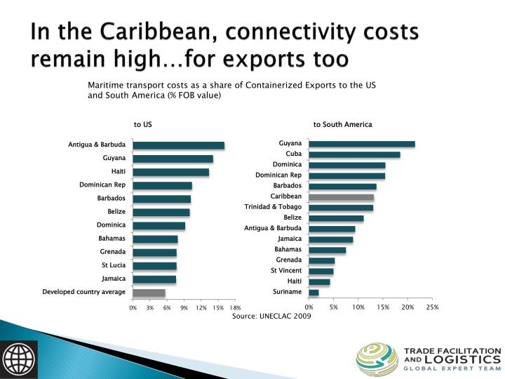 In the Caribbean, connectivity costs remain high…for exports too