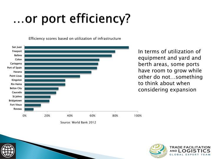 …or port efficiency?