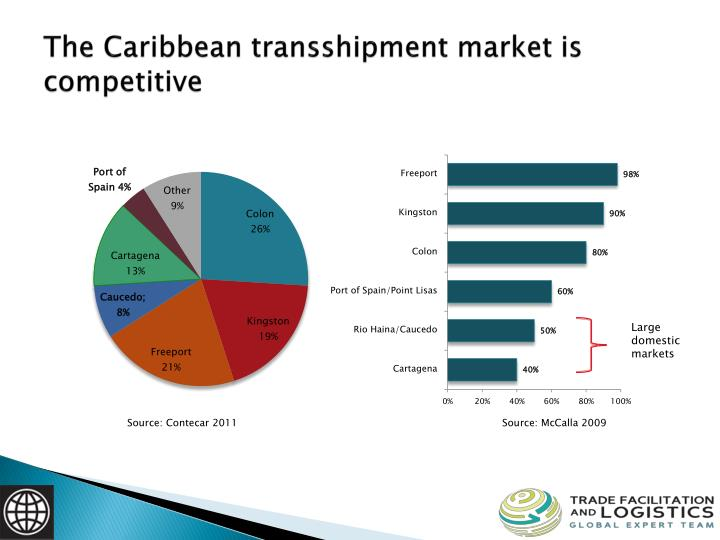 The Caribbean transshipment market is competitive