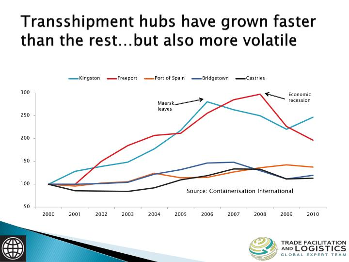 Transshipment hubs have grown faster than the rest…but also more volatile