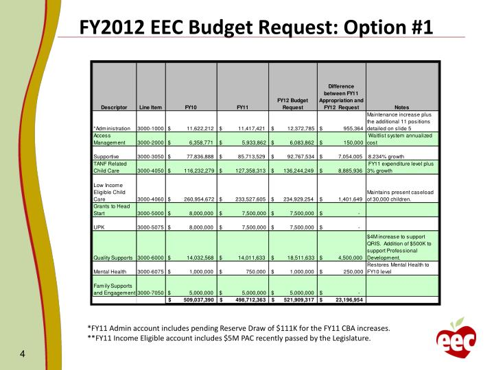 FY2012 EEC Budget Request: Option #1