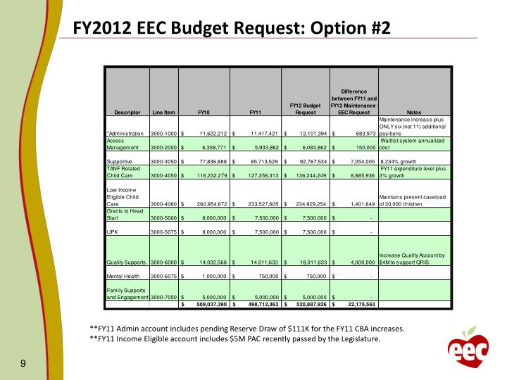 FY2012 EEC Budget Request: Option #2