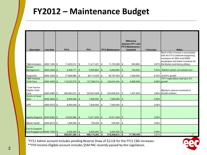 Fy2012 maintenance budget