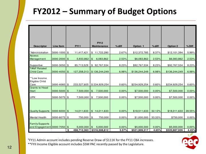 FY2012 – Summary of Budget Options