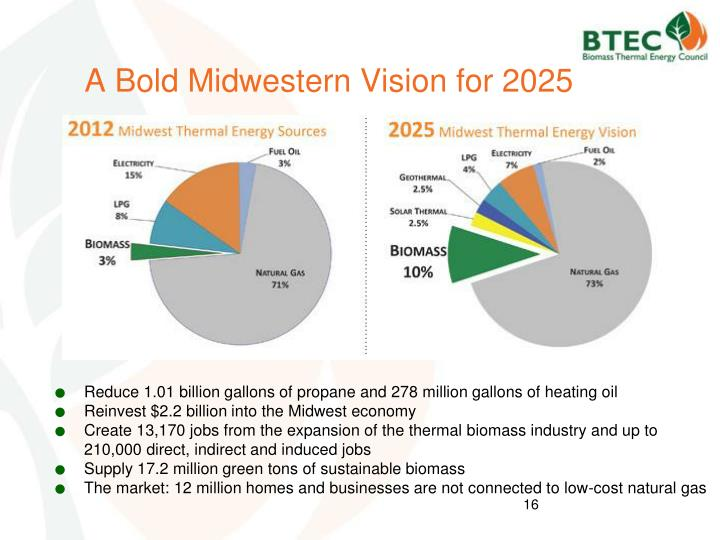A Bold Midwestern Vision for 2025
