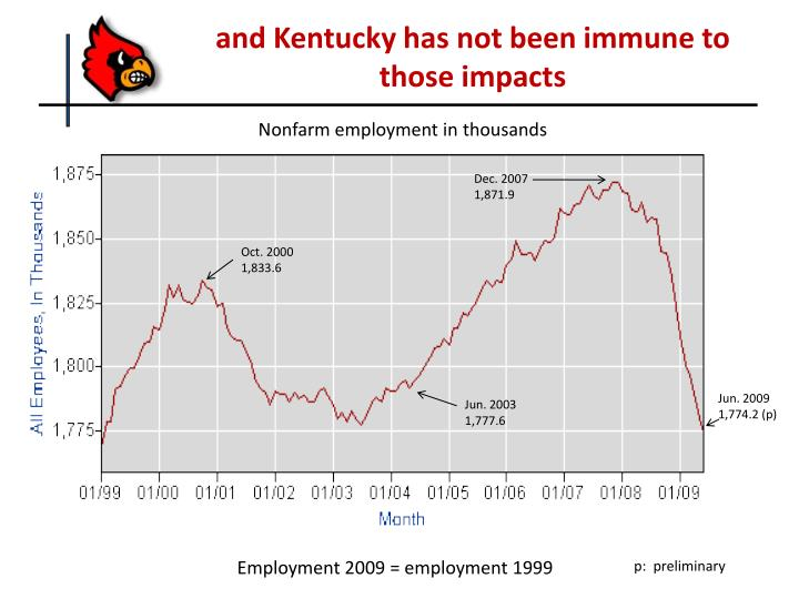 and Kentucky has not been immune to those impacts