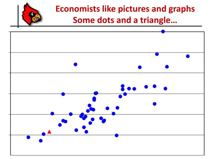 Economists like pictures and graphs