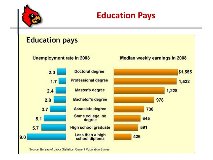 Education Pays