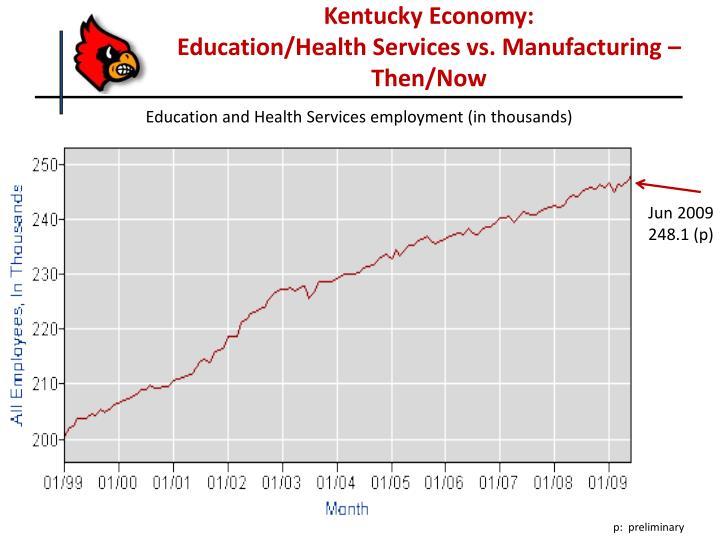 Kentucky Economy: