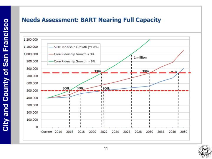 Needs Assessment: BART Nearing Full Capacity