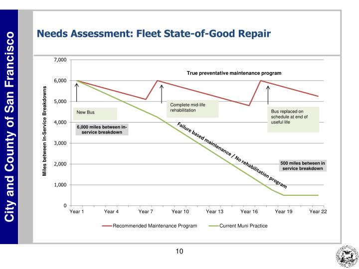 Needs Assessment: Fleet State-of-Good Repair