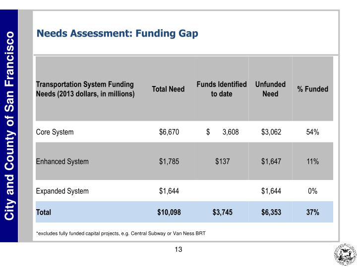 Needs Assessment: Funding Gap