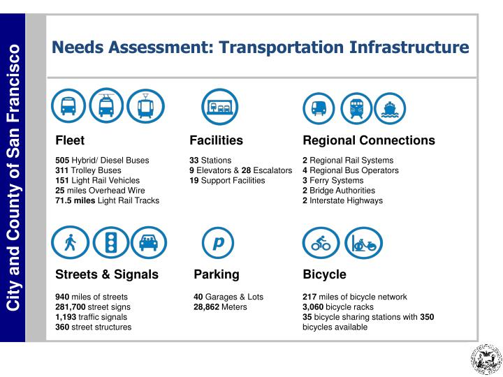 Needs Assessment: Transportation Infrastructure