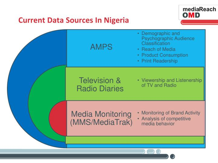 Current Data Sources In Nigeria