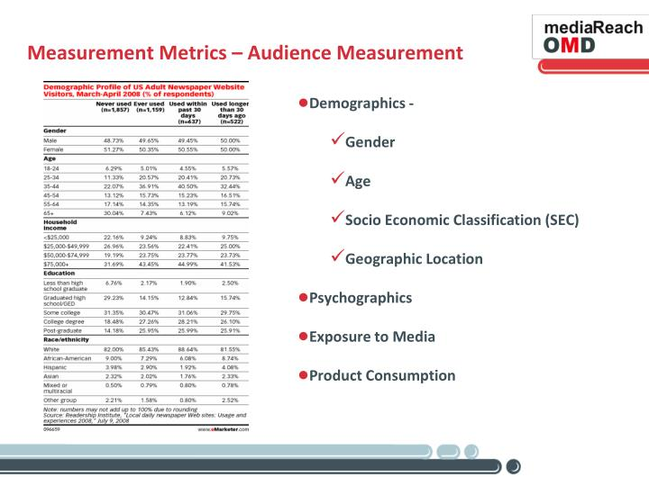Measurement Metrics – Audience Measurement