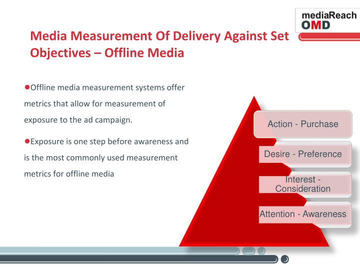 Media Measurement Of Delivery Against Set Objectives – Offline Media