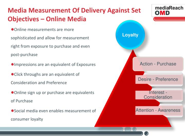 Media Measurement Of Delivery Against Set Objectives – Online Media