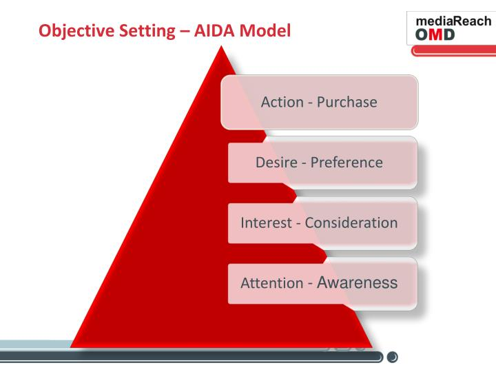 Objective Setting – AIDA Model