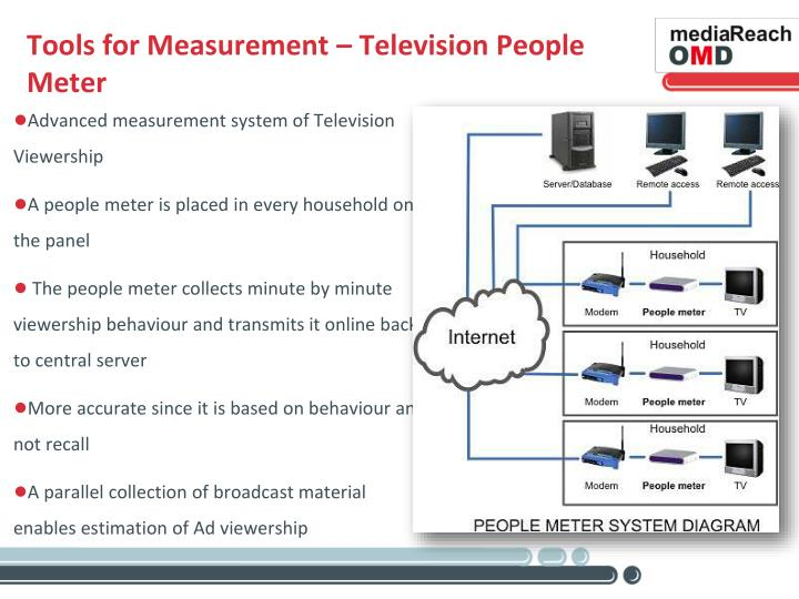 Tools for Measurement – Television People Meter