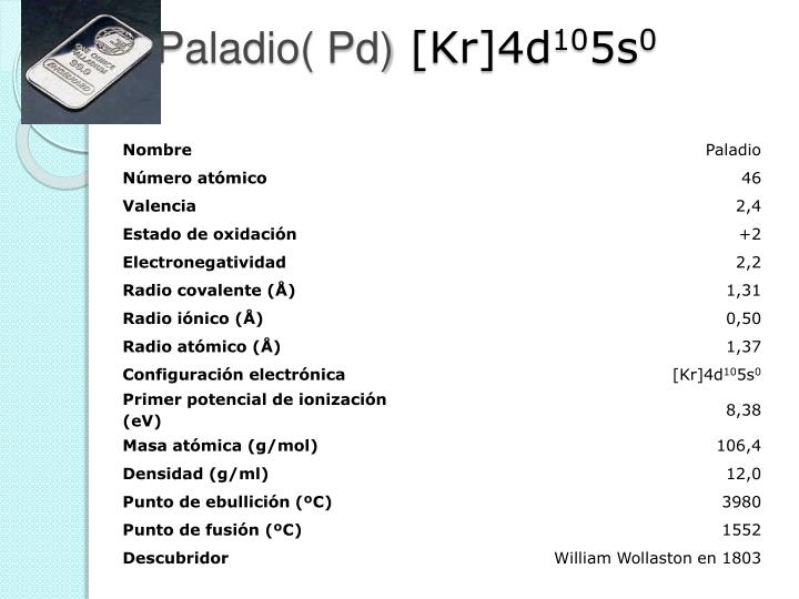 Paladio( Pd)