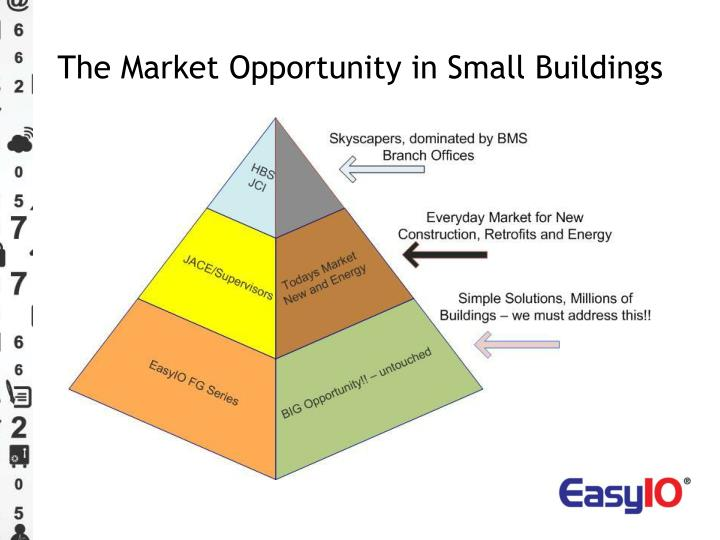 The Market Opportunity in Small Buildings