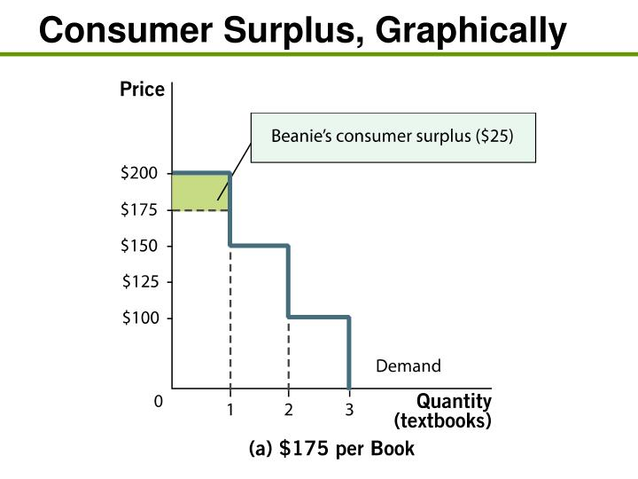 Consumer Surplus, Graphically