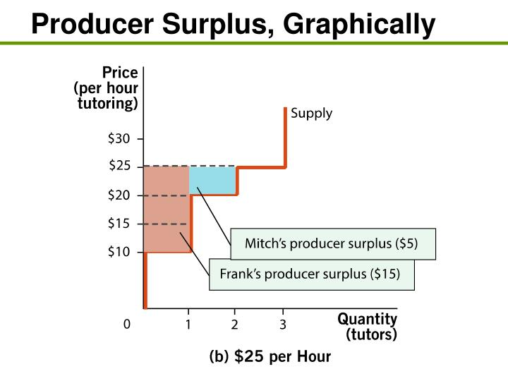 Producer Surplus, Graphically