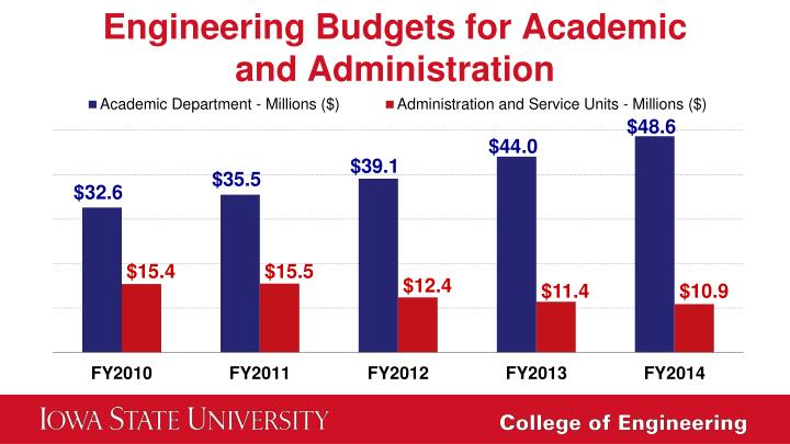 Engineering Budgets for Academic