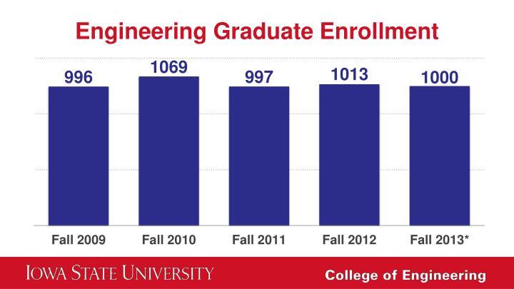 Engineering Graduate Enrollment