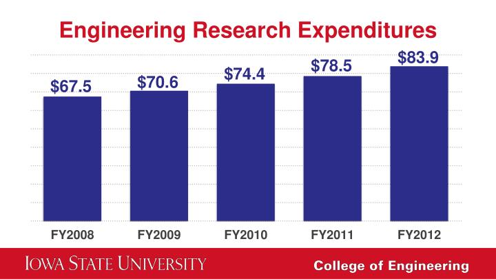 Engineering Research Expenditures