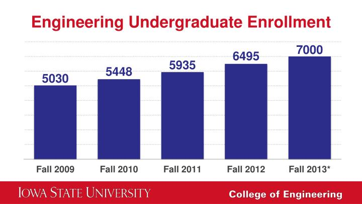 Engineering Undergraduate Enrollment