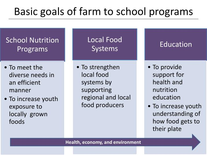 Basic goals of farm to school programs