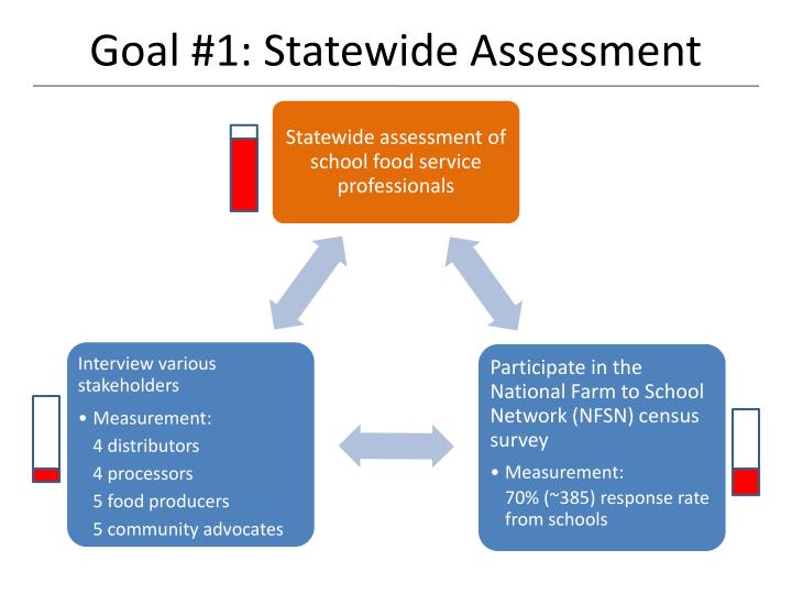 Goal #1: Statewide Assessment