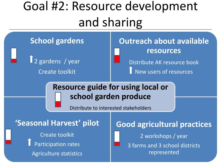 Goal #2: Resource development and sharing
