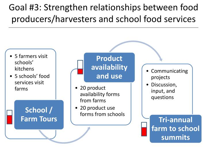 Goal #3: Strengthen relationships between food producers/harvesters and school food services