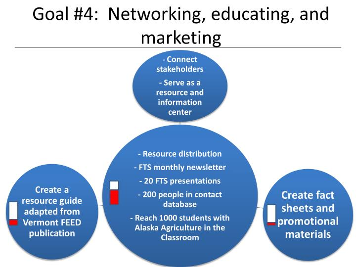 Goal #4:  Networking, educating, and marketing