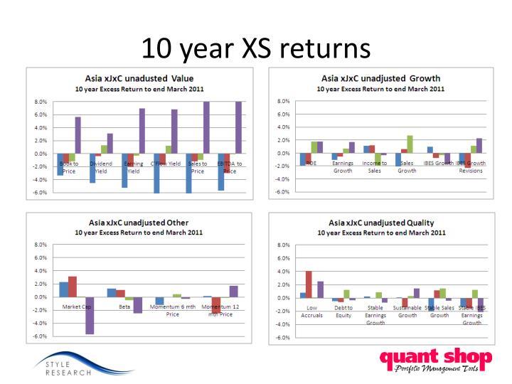 10 year XS returns
