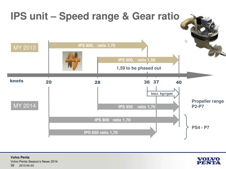 IPS unit – Speed range & Gear ratio