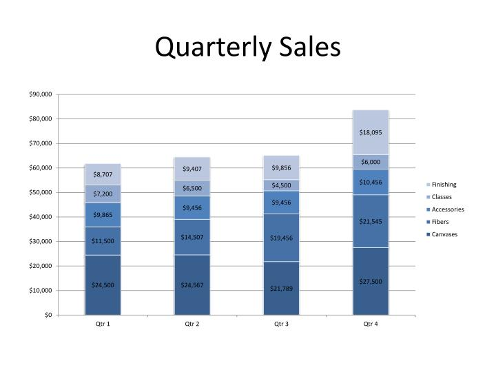 Quarterly sales