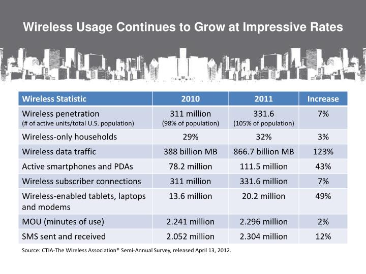Wireless Usage Continues to Grow at Impressive Rates