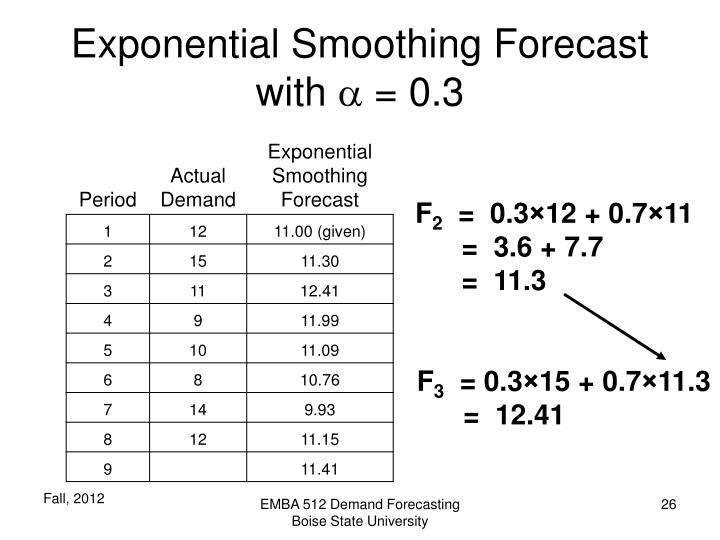Exponential Smoothing Forecast with