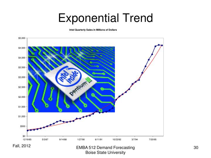 Exponential Trend