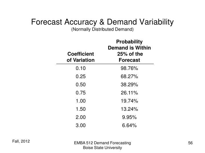 Forecast Accuracy & Demand Variability