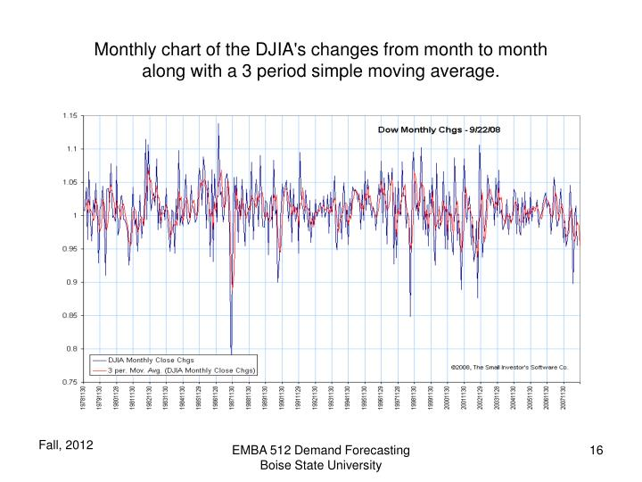 Monthly chart of the DJIA's changes from month to month