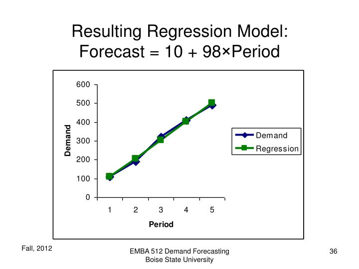 Resulting Regression Model: