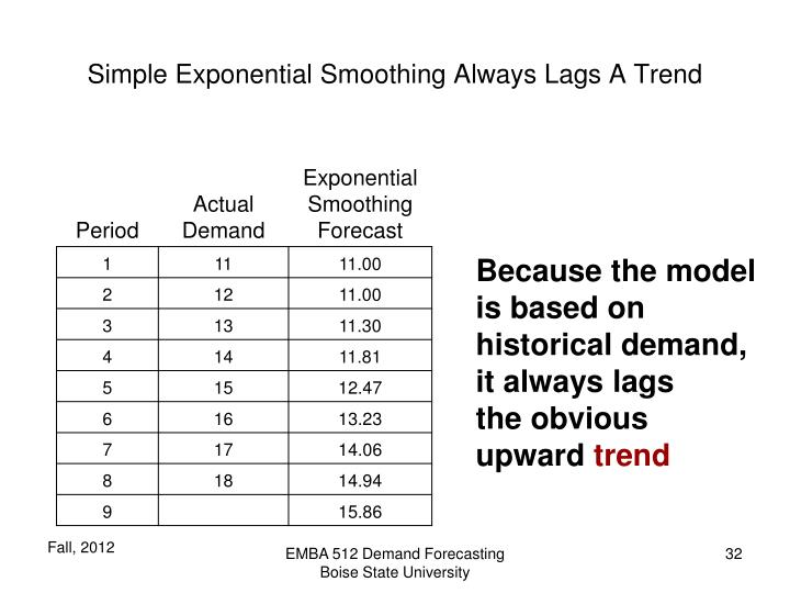 Simple Exponential Smoothing Always Lags A Trend