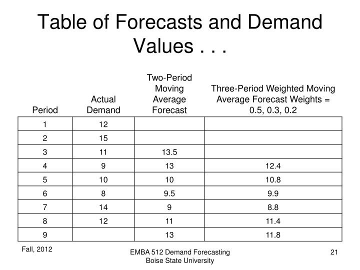 Table of Forecasts and Demand Values . . .