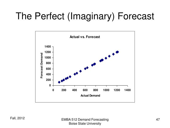 The Perfect (Imaginary) Forecast