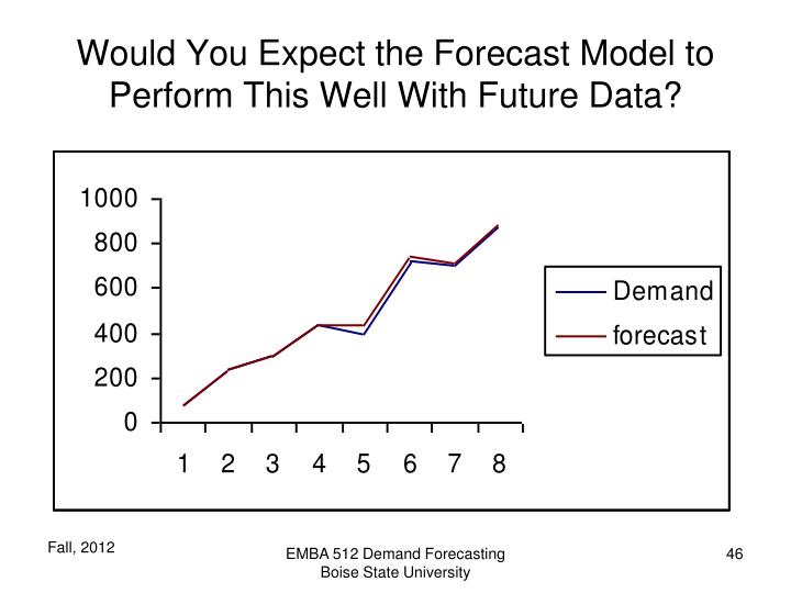 Would You Expect the Forecast Model to Perform This Well With Future Data?