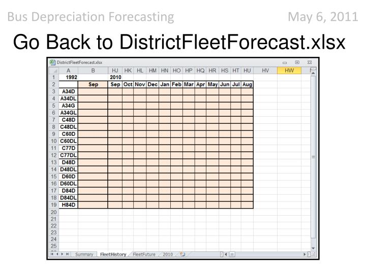 Go Back to DistrictFleetForecast.xlsx